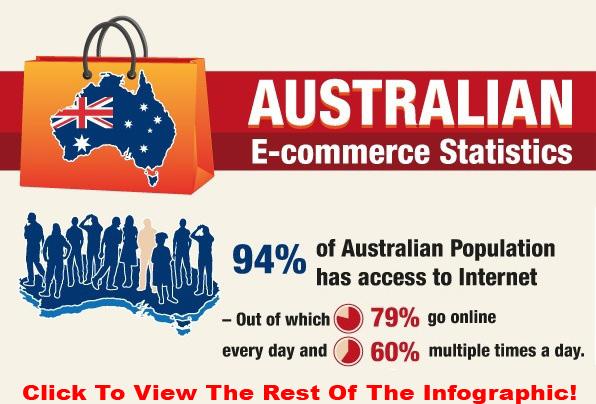 Australia E-commerce